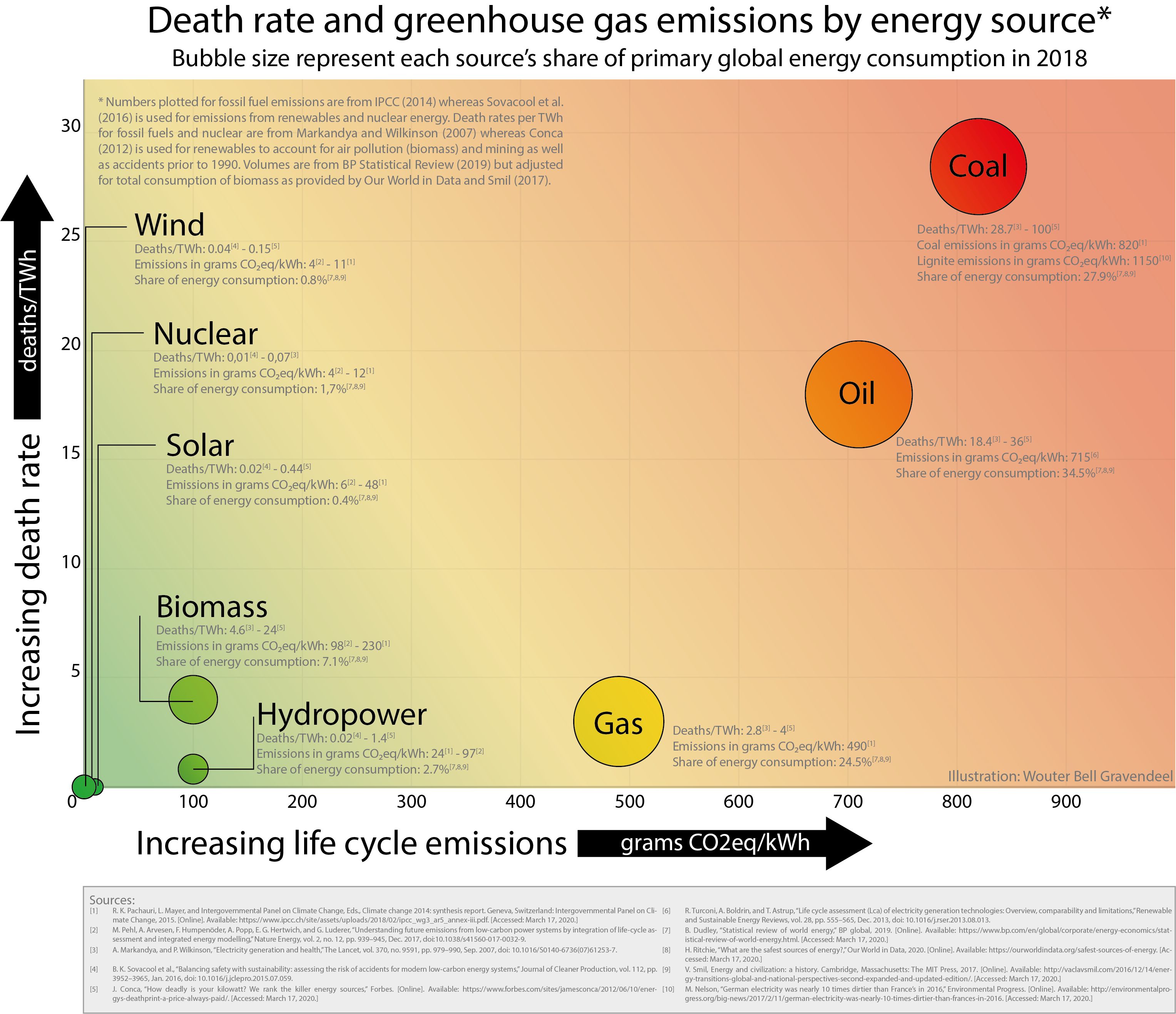 https://energy.glex.noDeath vs Emissions