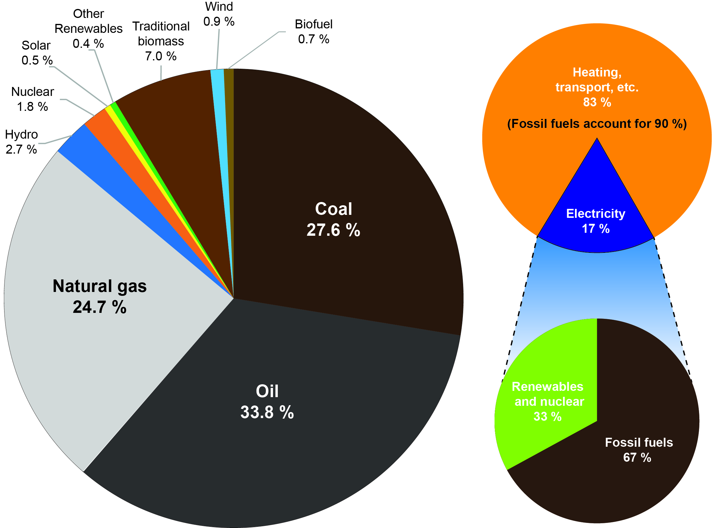 Energy consumption by sources